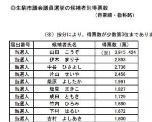 生駒市会議員選挙結果