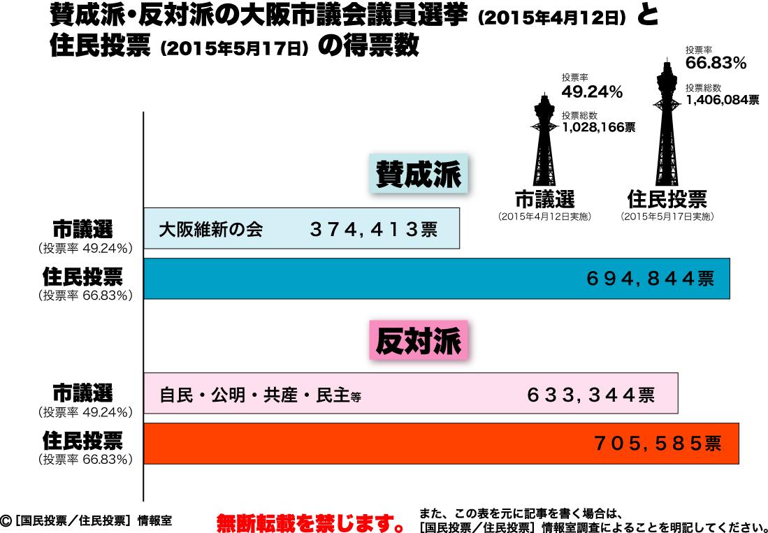 前回市議選と住民投票投票数比較