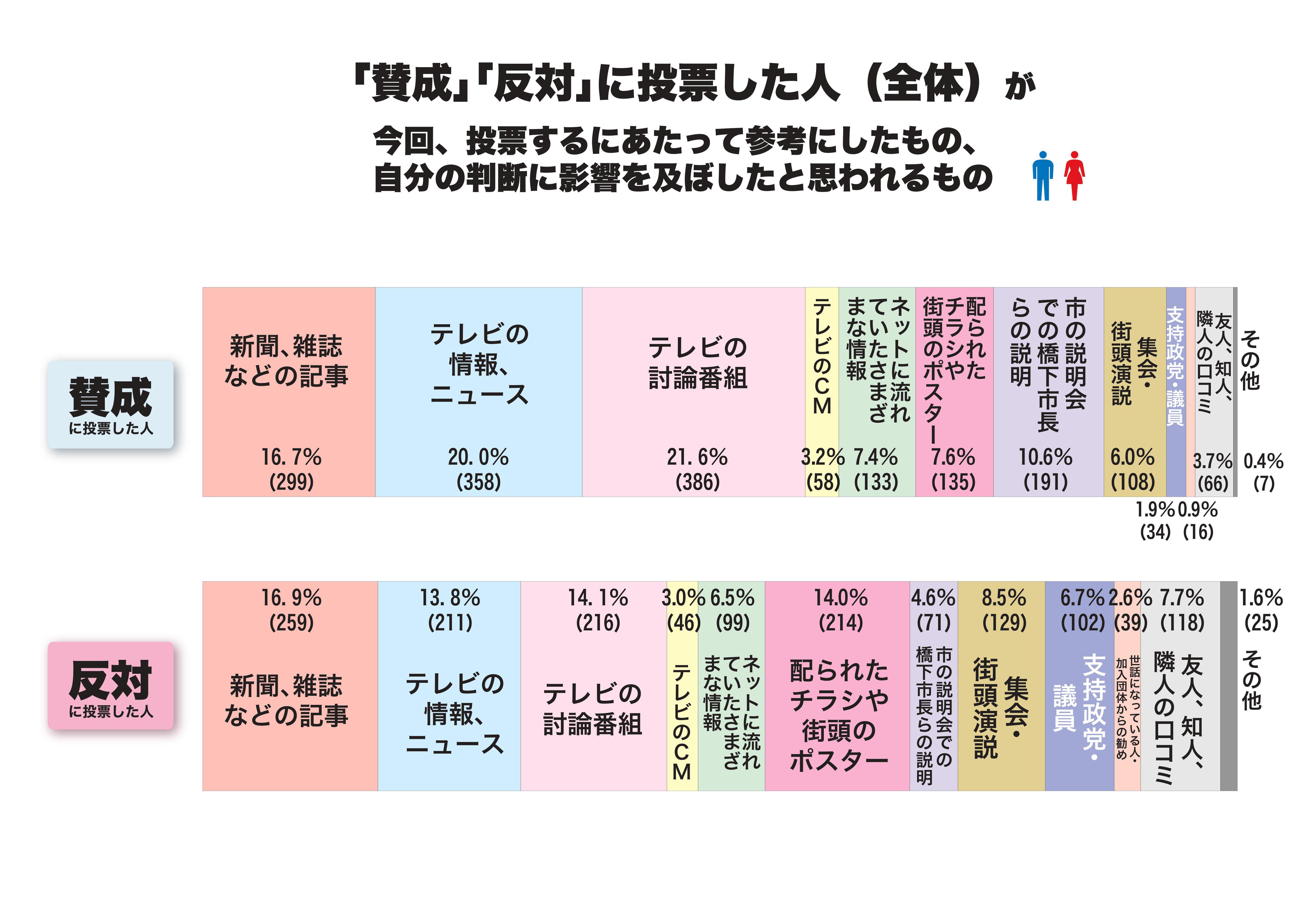 賛成派反対派比較グラフ